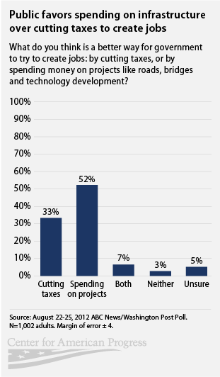 public prefers infrastructure spending over cutting taxes to create jobs
