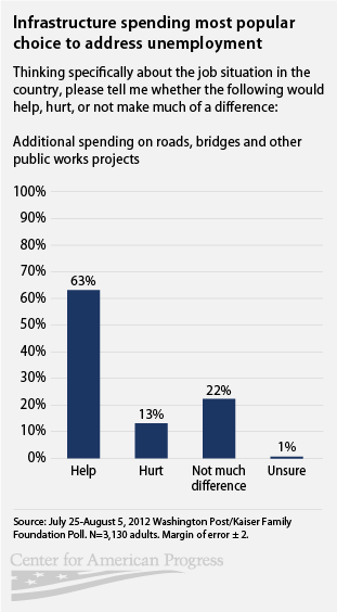 public's favorite option to create jobs is infrastructure spending