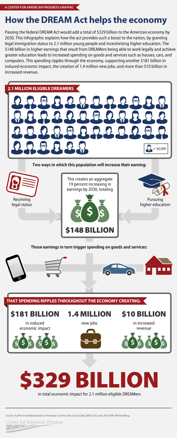 national DREAM Act infographic