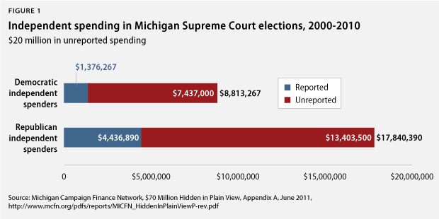 Independent spending in Michigan Supreme Court elections, 2000-2010