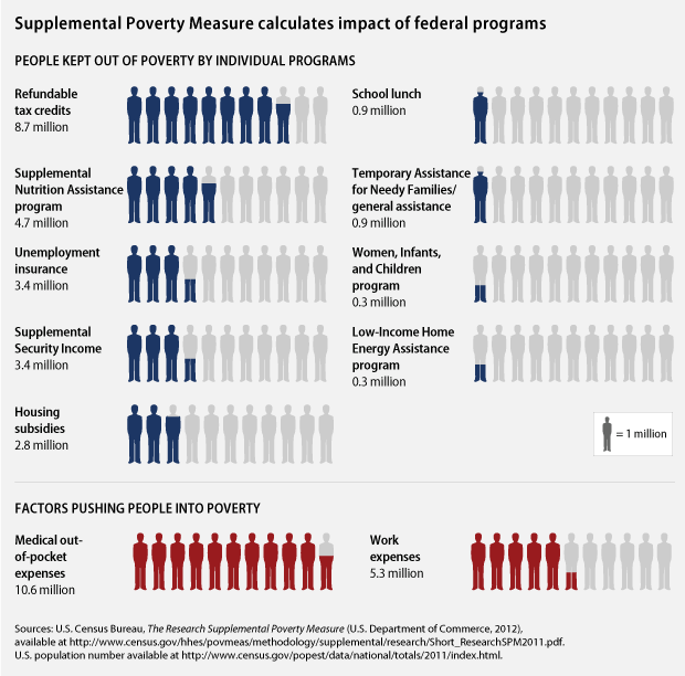 Census Supplemental Poverty Measure: Impact of EITC, SNAP