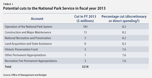 Potential cuts to the national Park Service in fiscal year 2013