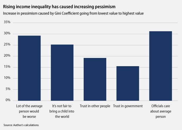 Rising income inequality has caused increasing pessimism