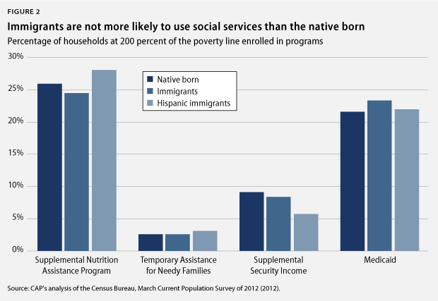 should illegal immigrants be allowed to receive social services When addressing the economic implication of allowing illegal immigrants to live and access social services it is imperative to point out that immigrants contribute to the american economy this is explained further where illegal immigrants pay some government taxes such as income tax, sales tax, user fees and property tax among others (prante, npag).
