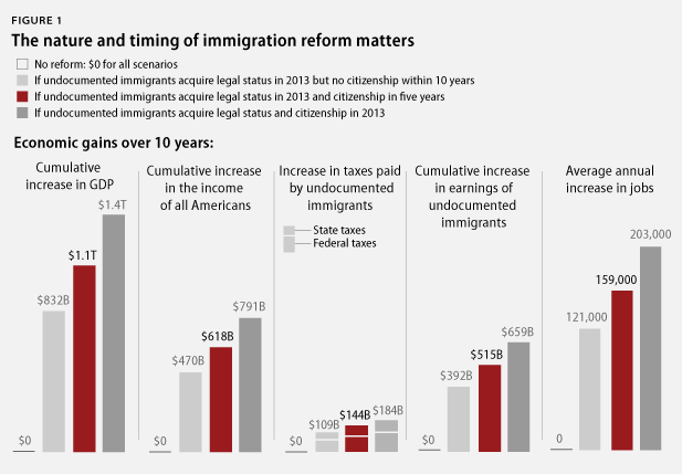 an analysis of economic effects of immigration Immigration's economic impact june 20, 2007 pdf (53k) our review of economic research finds immigrants not only help fuel the nation's economic growth, but also have an overall positive effect on the income of native-born workers.