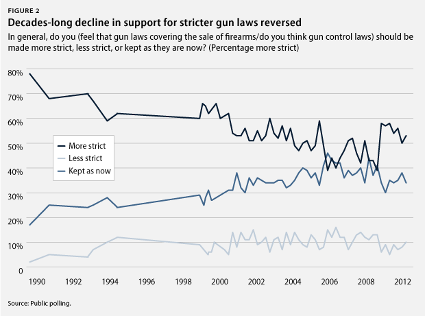 the differing opinions on the implementation of new gun control laws Laws and policies that attempt to reduce firearm violence to have shifted public opinion back toward increased support for some gun control, according to a new york though the researchers do note that stricter gun ownership laws in states with the lowest standards would.