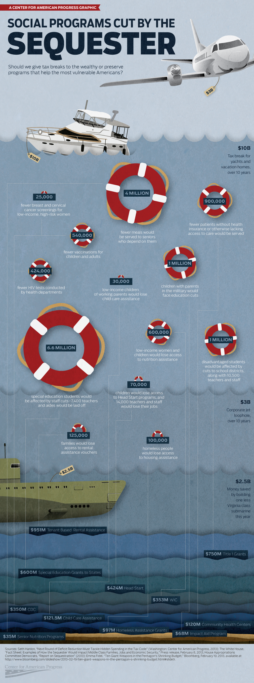 Sequester infographic