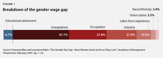 the issue of gender based wage gap in the united states - the gender wage gap is a complicated issue that has persisted despite the equal pay act of 1963 that promised equal pay for equal work according to the us bureau of labor statistics, in 2010, women on average earned 81 cents for every dollar men earned, creating concern among scholars, policy makers, and the press, and lingering questions.