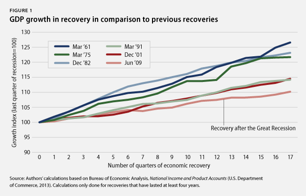 GDP growth in recovery