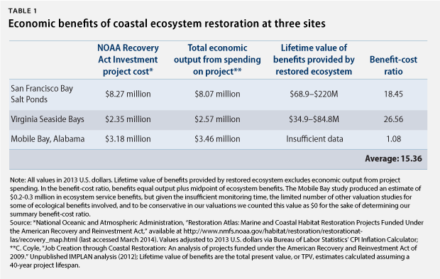 CoastalRestoration_webtable