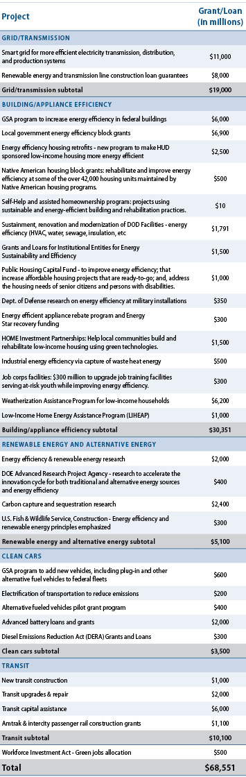 Energy-related stimulus projects