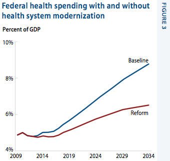 Federal health spending with and without health system modernization