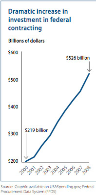 graph on the dramatic increase in federal contracting