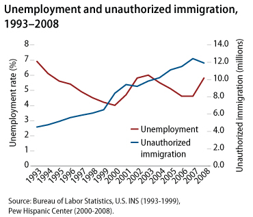 Economy and Immigration Reform