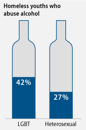 graph of alcohol abuse