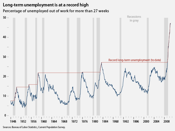 graph showing that long-term unemployment is at a record high