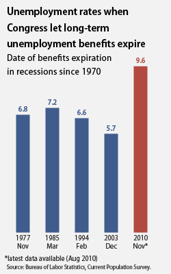 graph showing when Congress has extended UI benefits in the past
