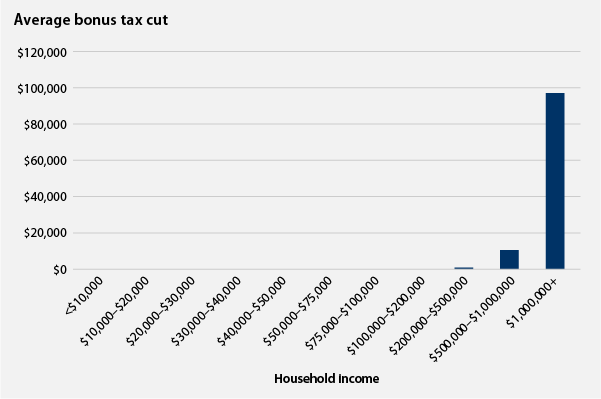 Average bonus tax cut