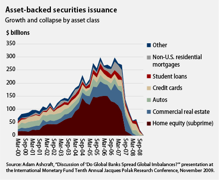 Asset-backed securities issuance