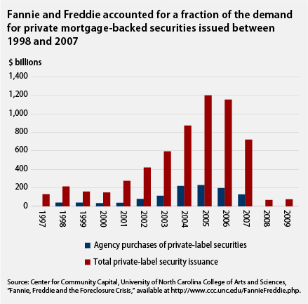 Fannie and Freddie accounted for a fraction of the demand for private mortgage-backed securities issued between 1998 and 2007