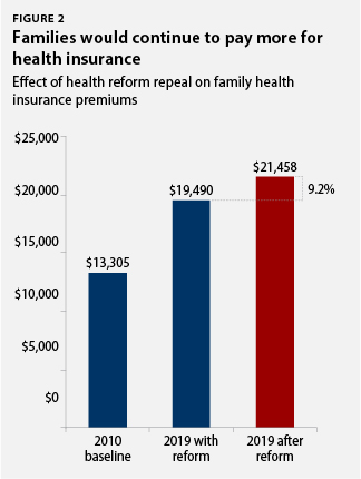 Families would continue to pay more for health insurance