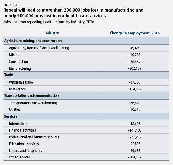 Repeal will lead to more than 200,000 jobs lost in manufacturing and nearly 900,000 jobs lost in nonhealth care services