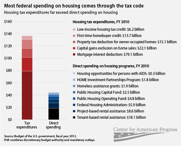 Tax expenditures vs. direct spending